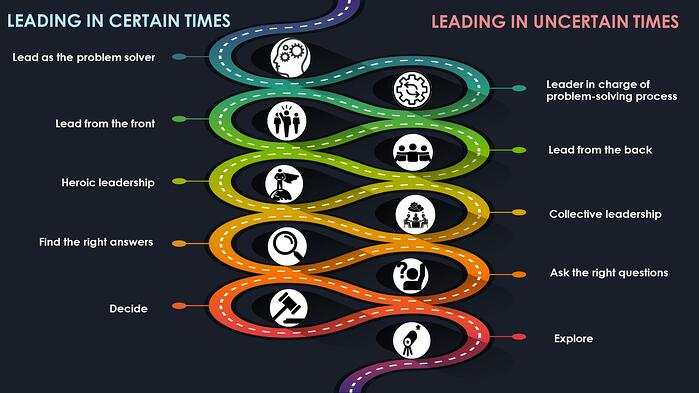 Leading in uncertain times infographic